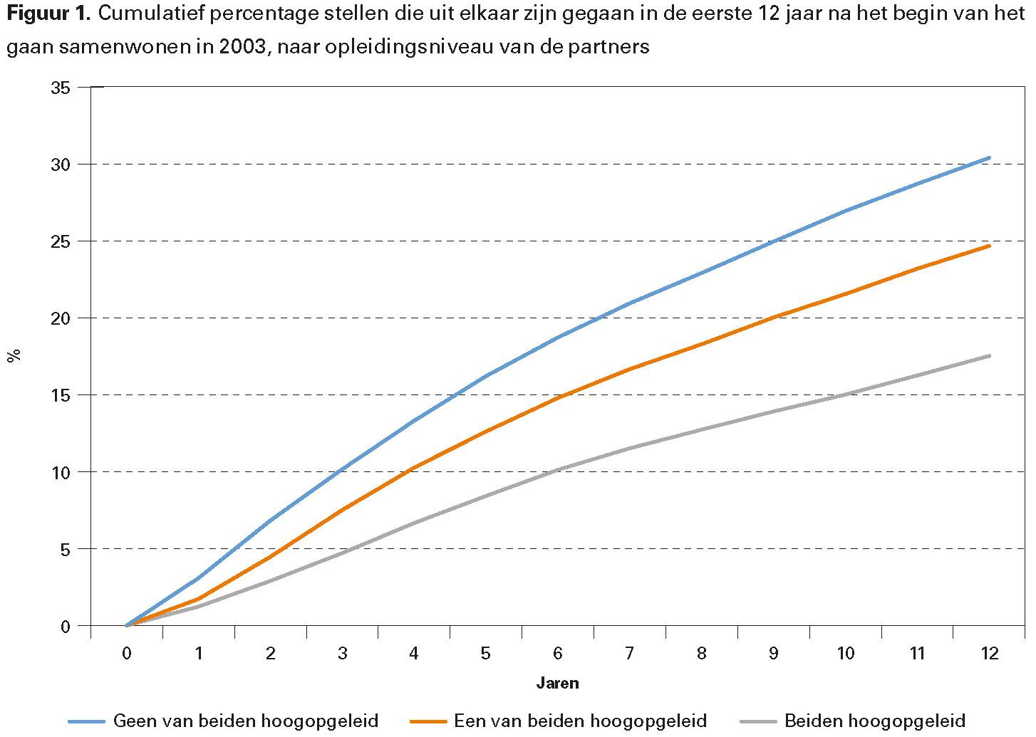 Figuur 1. Cumulatief percentage stellen die uit elkaar zijn gegaan in de eerste 12 jaar na het begin van het gaan samenwonen in 2003, naar opleidingsniveau van de partners