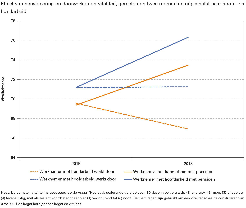 Effect van pensionering en doorwerken op vitaliteit, gemeten op twee momenten uitgesplitst naar hoofd- en handarbeid