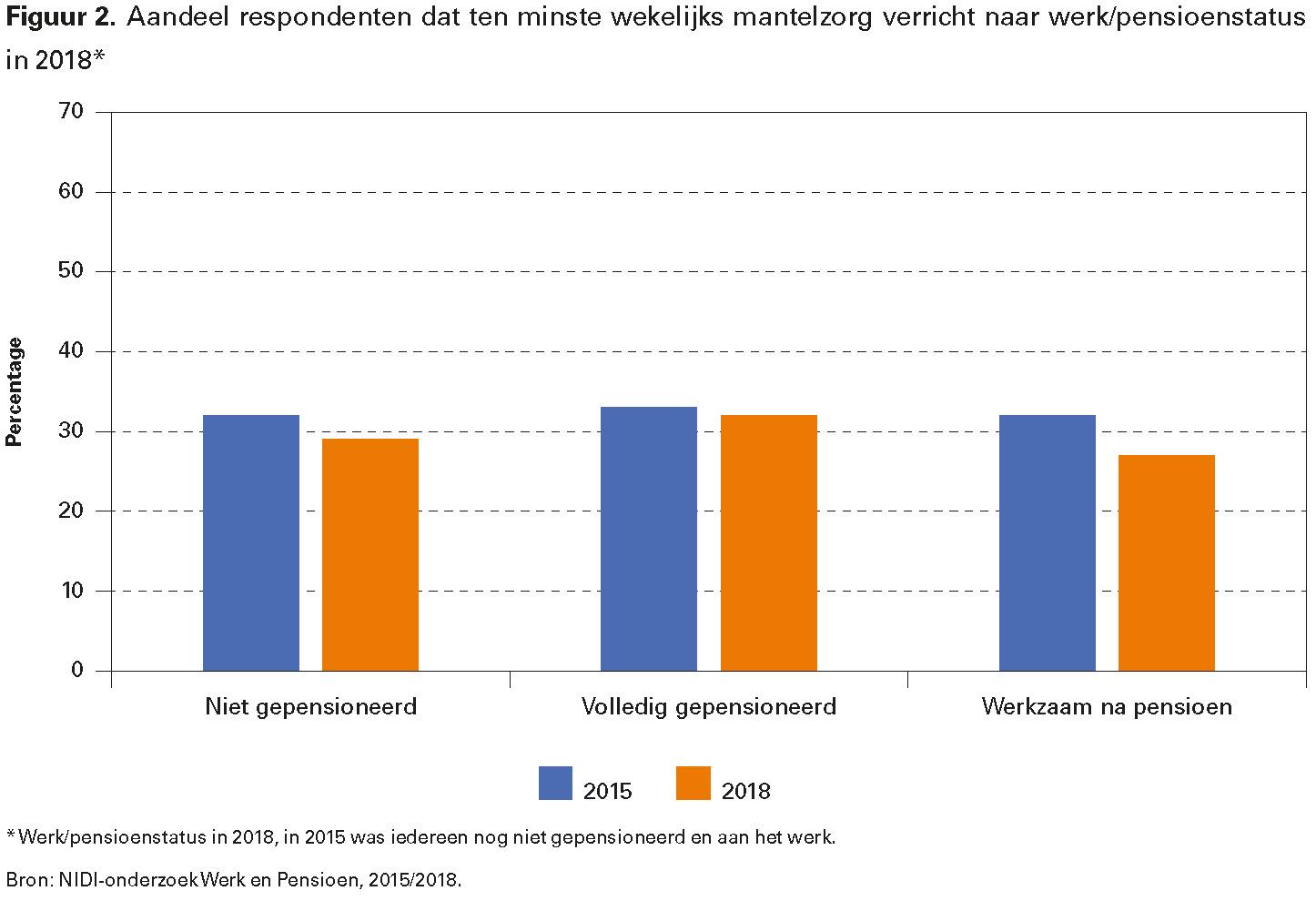 Figuur 2. Aandeel respondenten dat ten minste wekelijks mantelzorg verricht naar werk/pensioenstatus in 2018*