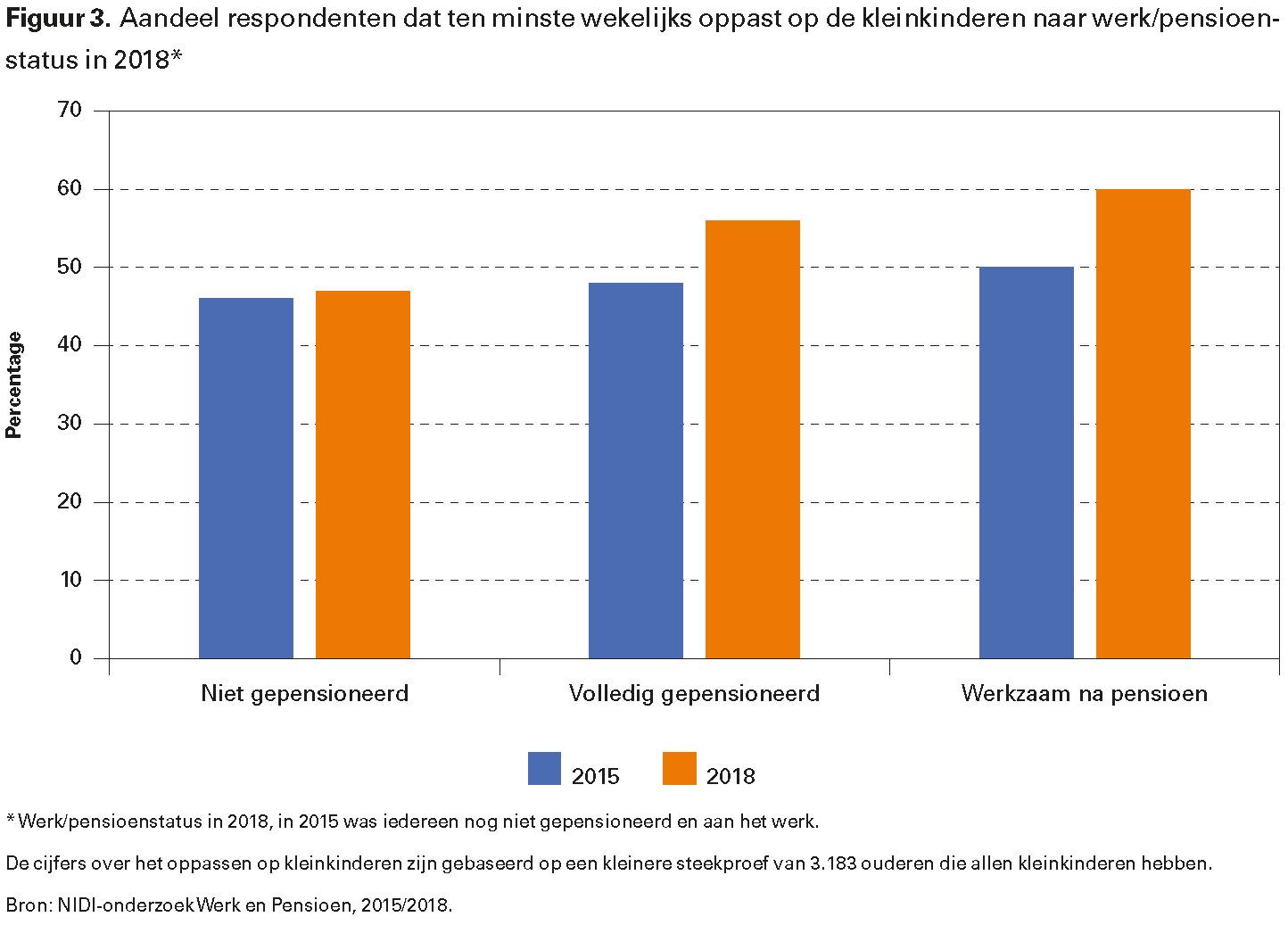 Figuur 3. Aandeel respondenten dat ten minste wekelijks oppast op de kleinkinderen naar werk/pensioenstatus in 2018*