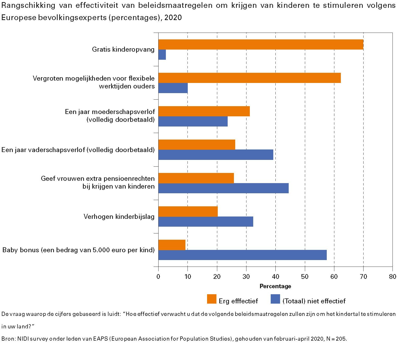 Rangschikking van effectiviteit van beleidsmaatregelen om krijgen van kinderen te stimuleren volgens Europese bevolkingsexperts (percentages), 2020