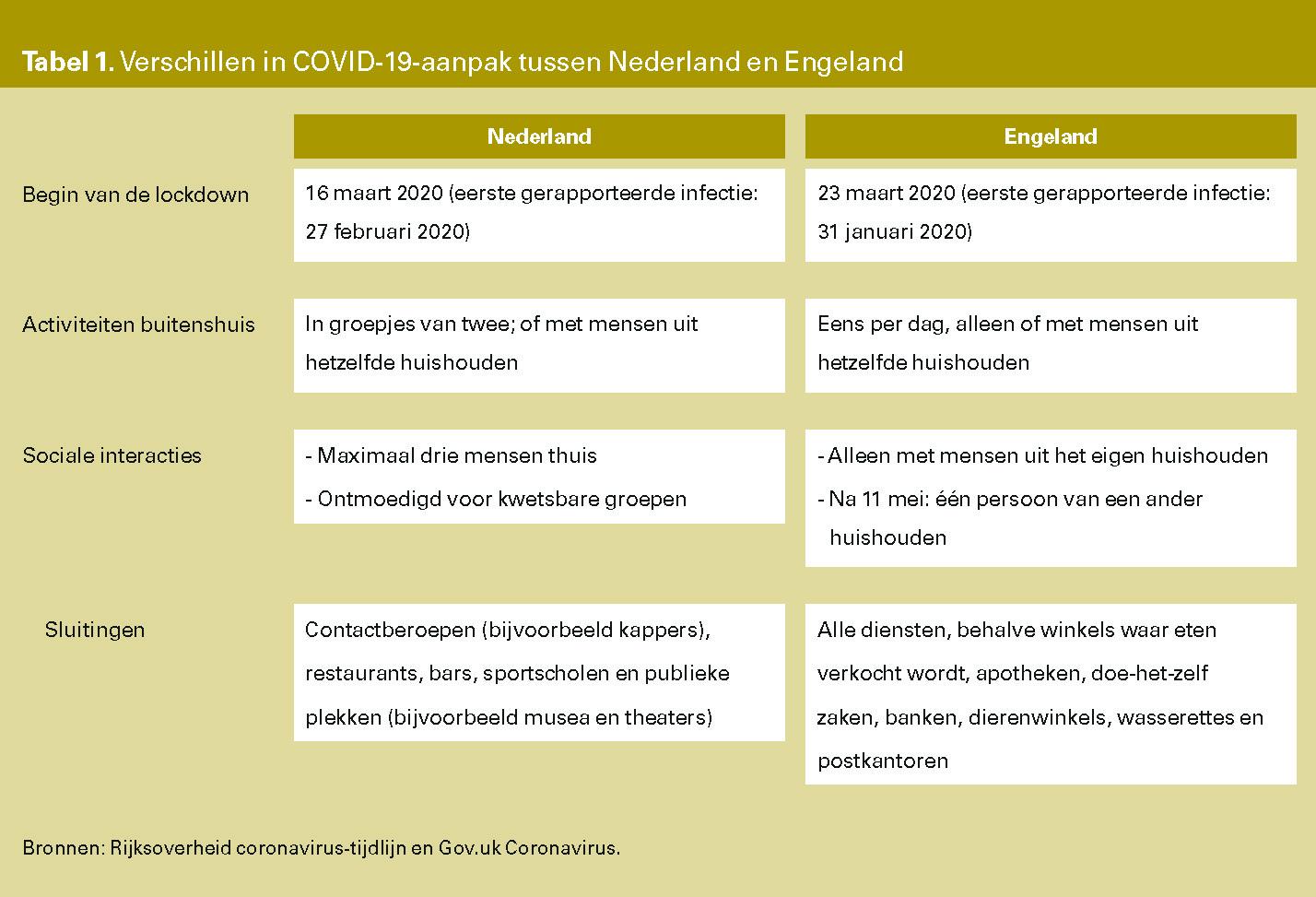 Tabel 1. Verschillen in COVID-19-aanpak tussen Nederland en Engeland