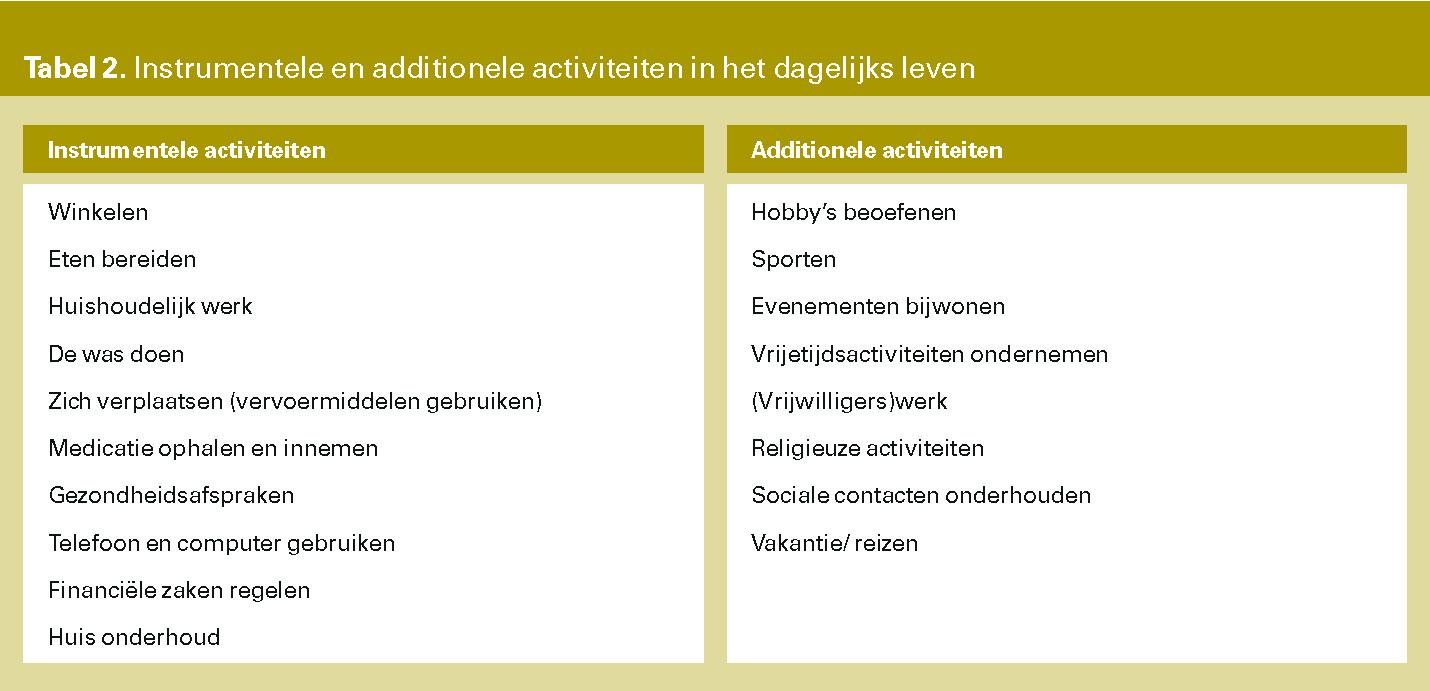 Tabel 2. Instrumentele en additionele activiteiten in het dagelijks leven