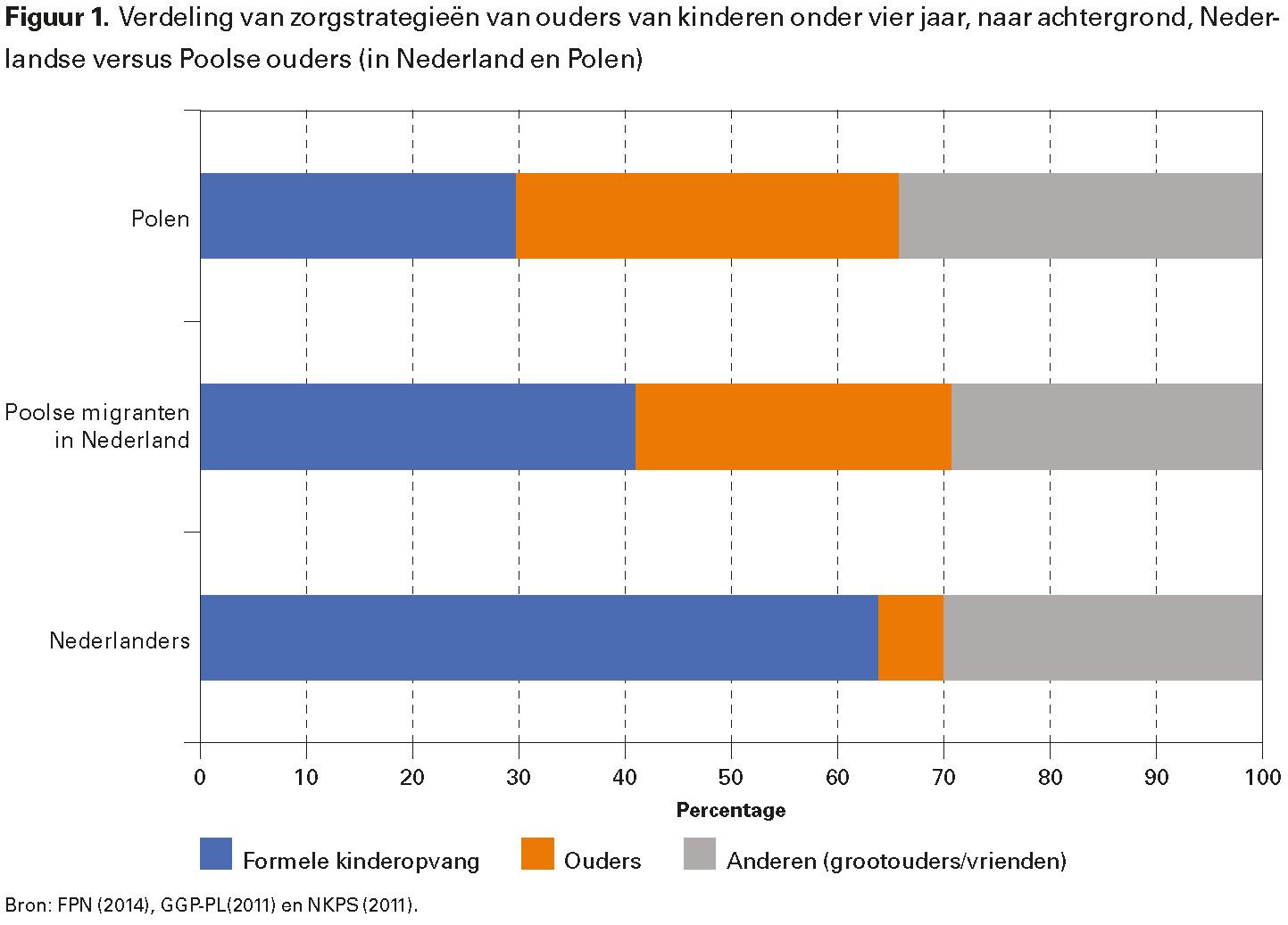 Figuur 1. Verdeling van zorgstrategieën van ouders van kinderen onder vier jaar, naar achtergrond, Nederlandse versus Poolse ouders (in Nederland en Polen)