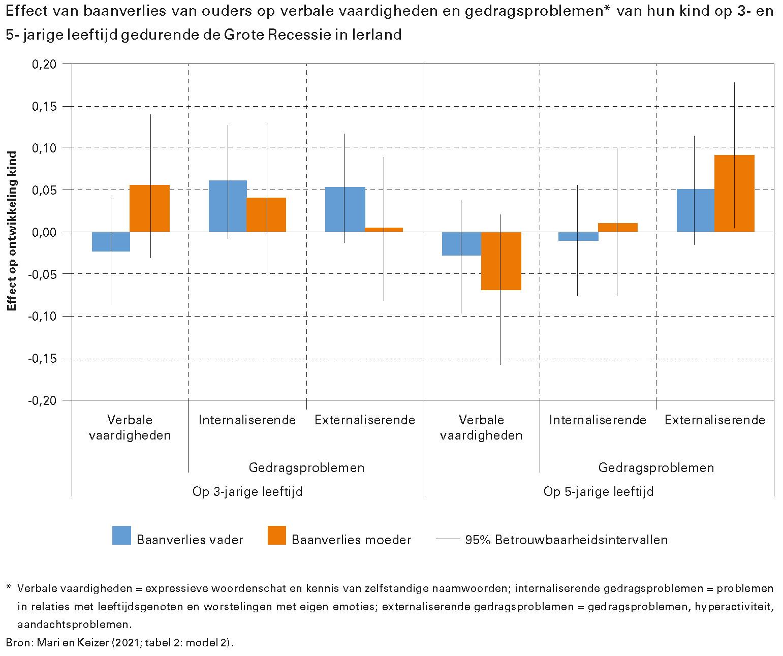 Effect van baanverlies van ouders op verbale vaardigheden en gedragsproblemen* van hun kind op 3- en 5- jarige leeftijd gedurende de Grote Recessie in Ierland