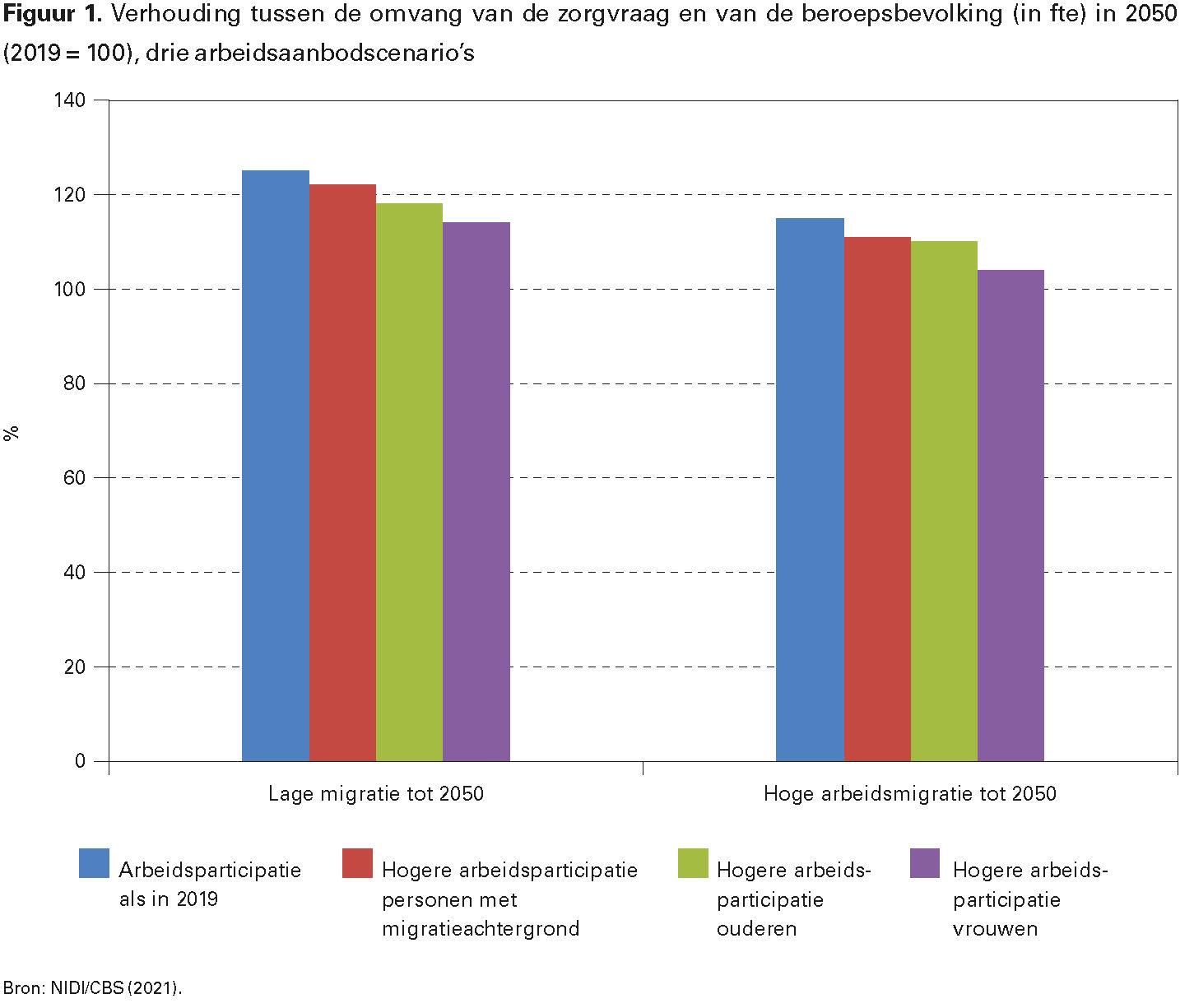 Figuur 1. Verhouding tussen de omvang van de zorgvraag en van de beroepsbevolking (in fte) in 2050 (2019 = 100), drie arbeidsaanbodscenario's