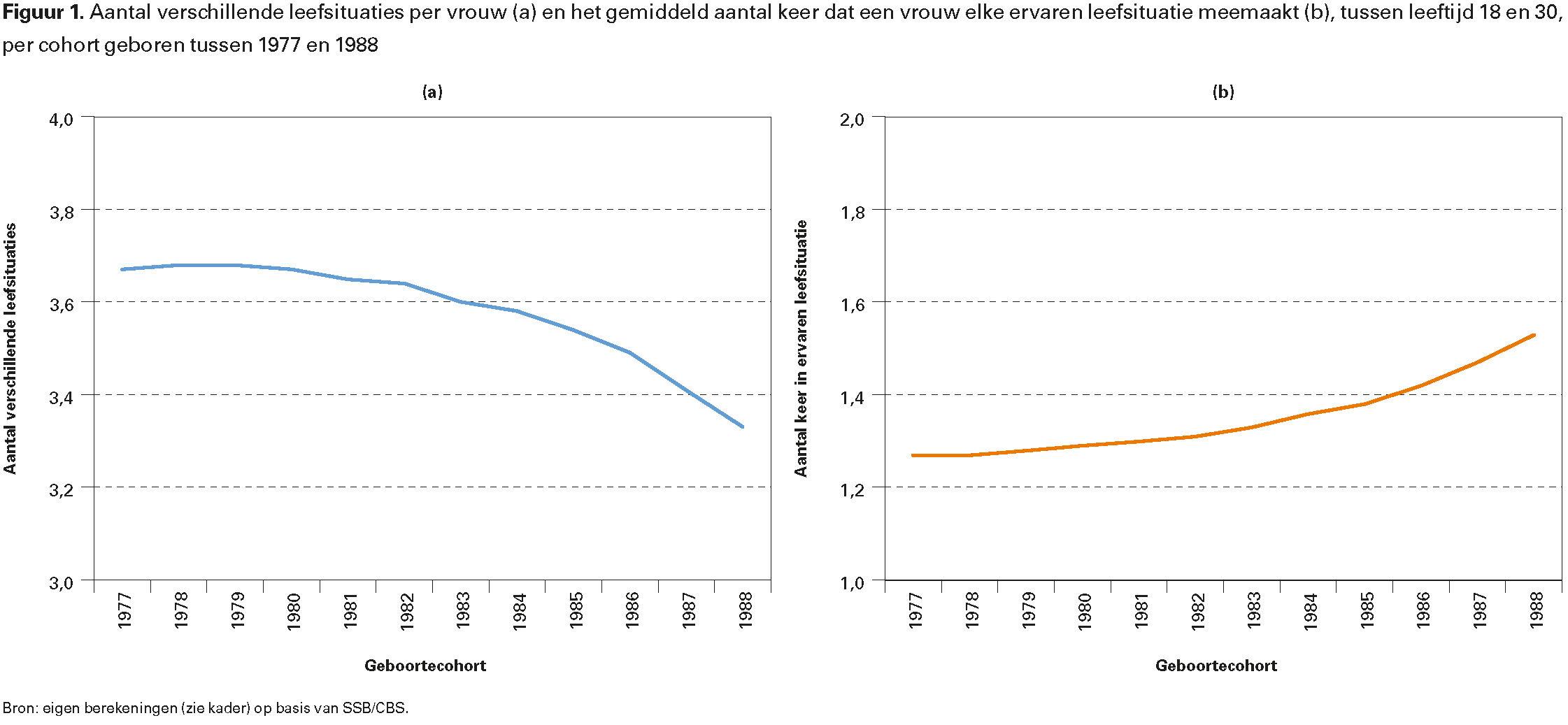 Figuur 1. Aantal verschillende leefsituaties per vrouw (a) en het gemiddeld aantal keer dat een vrouw elke ervaren leefsituatie meemaakt (b), tussen leeftijd 18 en 30, per cohort geboren tussen 1977 en 1988