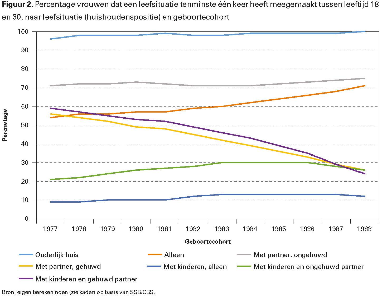 Figuur 2. Percentage vrouwen dat een leefsituatie tenminste één keer heeft meegemaakt tussen leeftijd 18 en 30, naar leefsituatie (huishoudenspositie) en geboortecohort