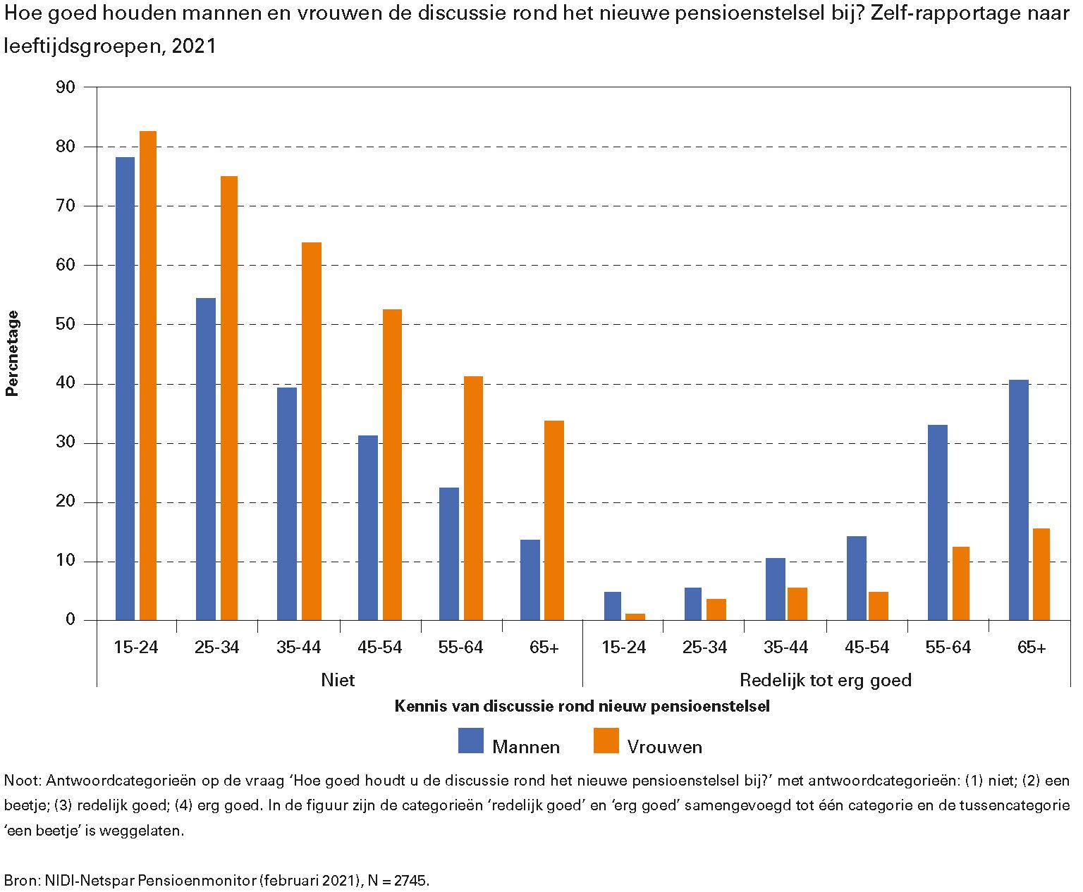 Hoe goed houden mannen en vrouwen de discussie rond het nieuwe pensioenstelsel bij? Zelf-rapportage naar leeftijdsgroepen, 2021
