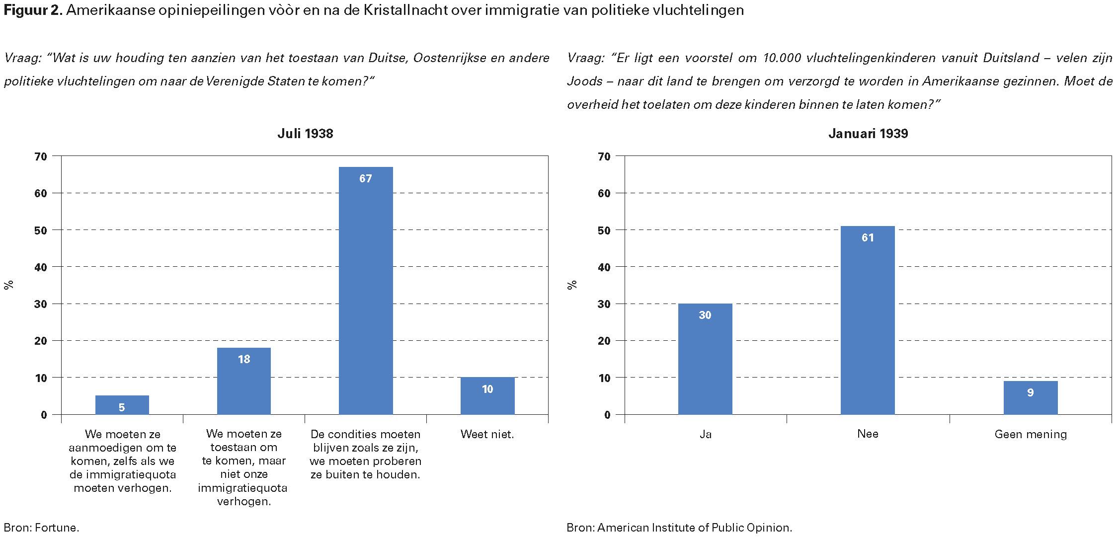 Figuur 2. Amerikaanse opiniepeilingen vòòr en na de Kristallnacht over immigratie van politieke vluchtelingen