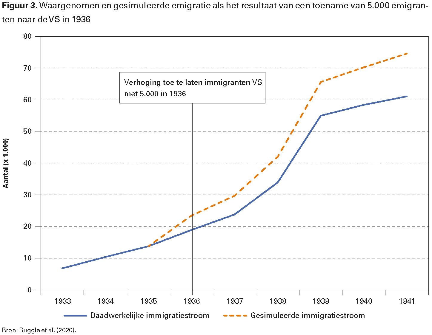 Figuur 3. Waargenomen en gesimuleerde emigratie als het resultaat van een toename van 5.000 emigranten naar de VS in 1936