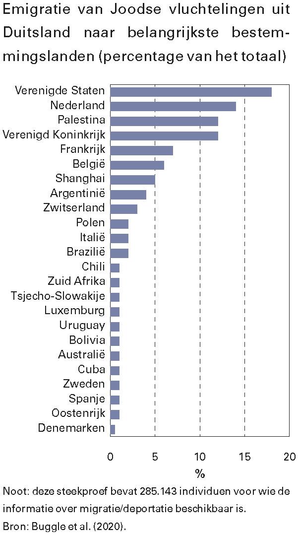Emigratie van Joodse vluchtelingen uit Duitsland naar belangrijkste bestemmingslanden (percentage van het totaal)