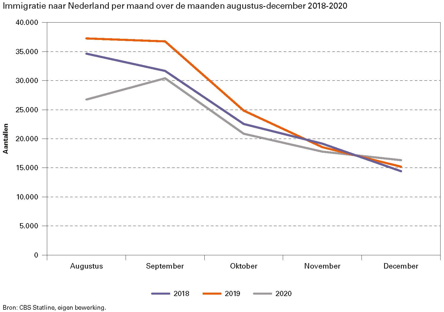 Immigratie naar Nederland per maand over de maanden augustus-december 2018-2020
