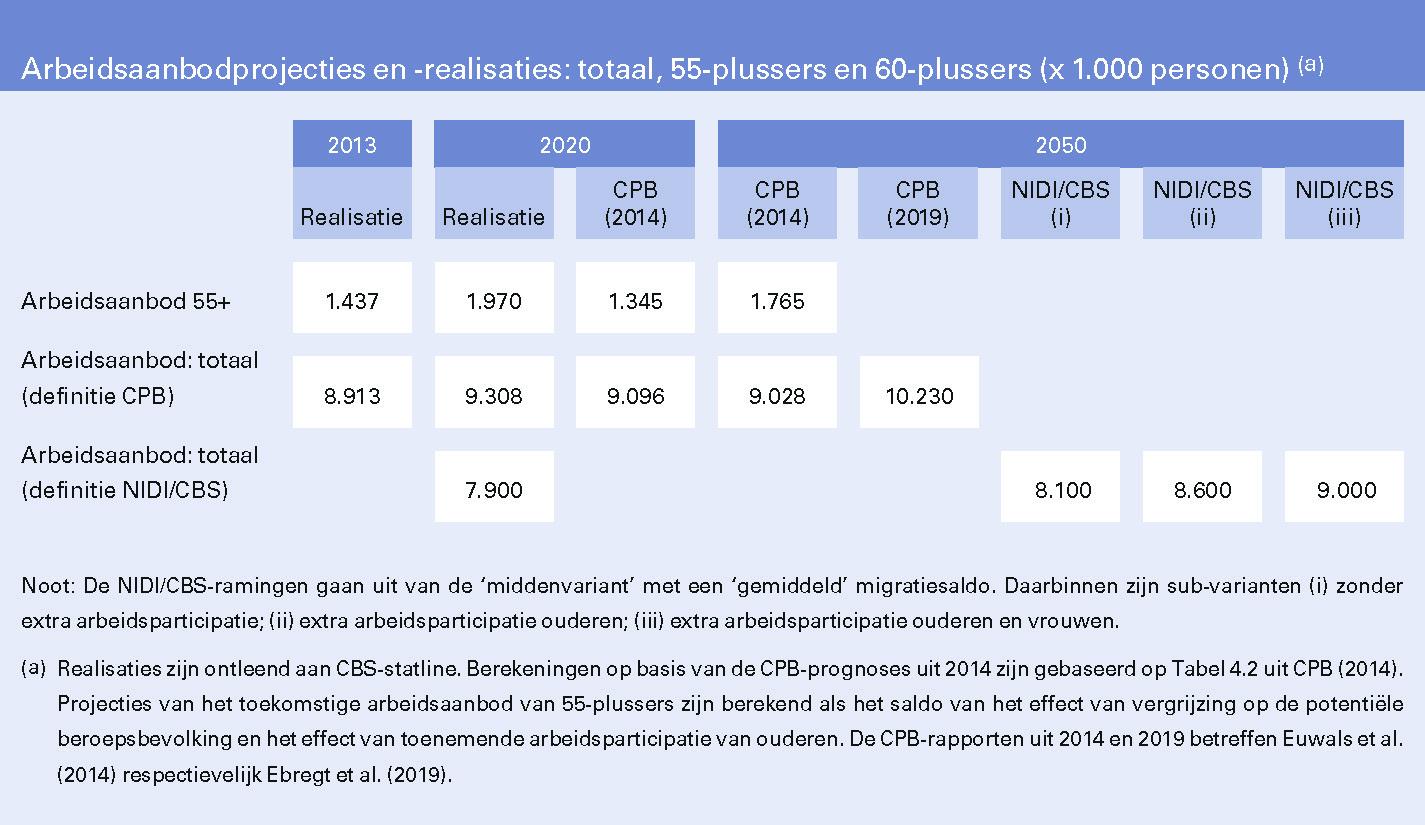 Arbeidsaanbodprojecties en -realisaties: totaal, 55-plussers en 60-plussers (x 1.000 personen)